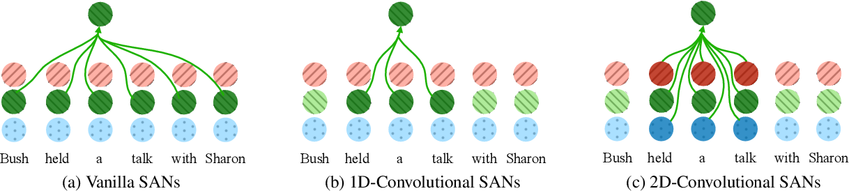 Figure 1 for Convolutional Self-Attention Networks