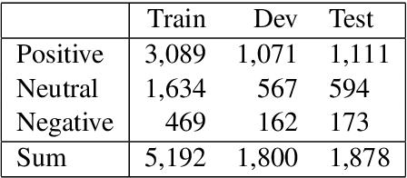 Figure 2 for NUAA-QMUL at SemEval-2020 Task 8: Utilizing BERT and DenseNet for Internet Meme Emotion Analysis