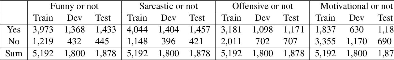 Figure 4 for NUAA-QMUL at SemEval-2020 Task 8: Utilizing BERT and DenseNet for Internet Meme Emotion Analysis