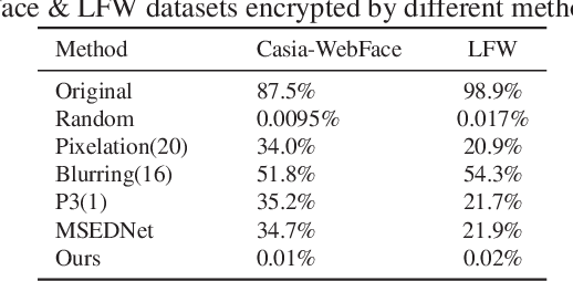 Figure 2 for Distribution Discrepancy Maximization for Image Privacy Preserving