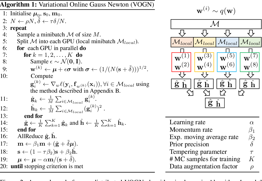 Figure 3 for Practical Deep Learning with Bayesian Principles