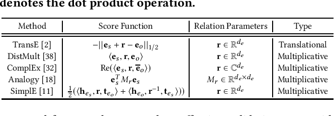 Figure 1 for Efficient Knowledge Graph Validation via Cross-Graph Representation Learning