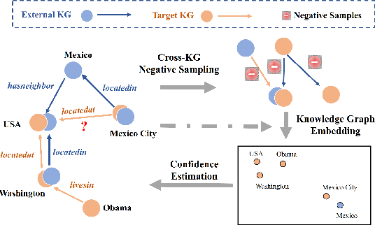 Figure 2 for Efficient Knowledge Graph Validation via Cross-Graph Representation Learning