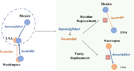 Figure 3 for Efficient Knowledge Graph Validation via Cross-Graph Representation Learning