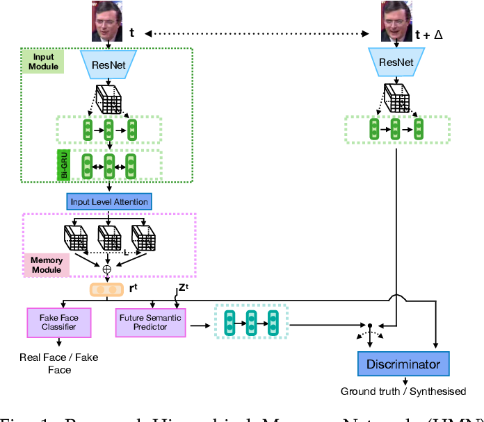 Figure 1 for Exploiting Human Social Cognition for the Detection of Fake and Fraudulent Faces via Memory Networks