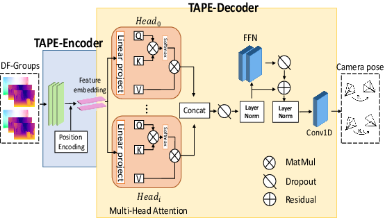 Figure 3 for Transformer Guided Geometry Model for Flow-Based Unsupervised Visual Odometry