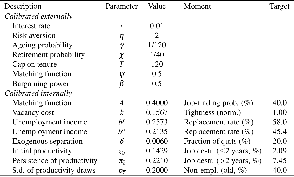 Table 1 from Moving towards a Single Labour Contract