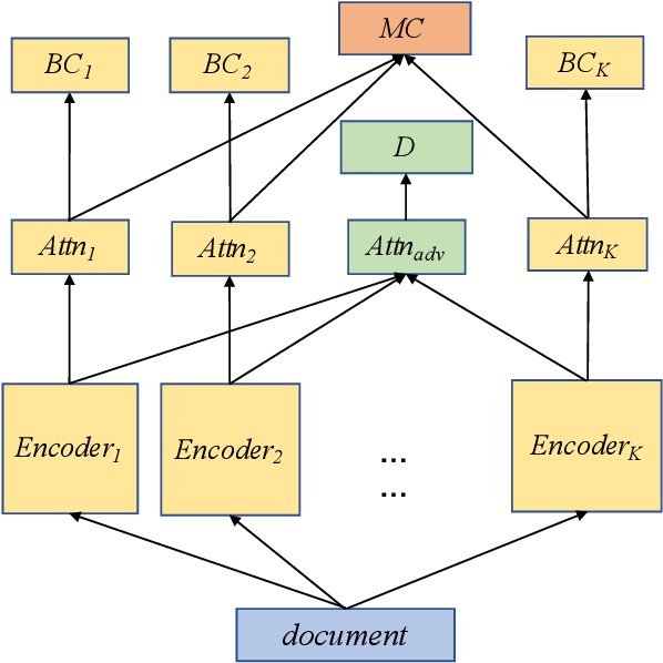 Figure 1 for Adversarial Multi-Binary Neural Network for Multi-class Classification