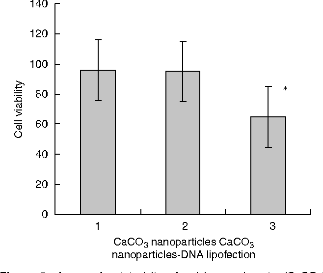Figure 5 Assay of cytotoxicity of calcium carbonate (CaCO3) nanoparticles. SGC-7901 cells were transfected with CaCO3 nanoparticles alone, the CaCO3 nanoparticle–DNA complex or by lipofection. Seventy-two hours after transfection, all of the cell samples were assayed by MTT for cell viability. The results show that the CaCO3 nanoparticles and the CaCO3 nanoparticle–DNA complex have no adverse effect on SCG-7901 cell survival, but that lipofection has a definite cytotoxicity. *Po0.001.