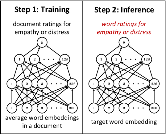 Figure 1 for Learning Word Ratings for Empathy and Distress from Document-Level User Responses