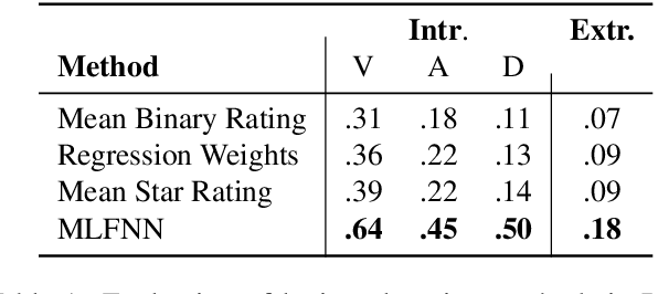 Figure 2 for Learning Word Ratings for Empathy and Distress from Document-Level User Responses