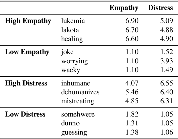 Figure 3 for Learning Word Ratings for Empathy and Distress from Document-Level User Responses