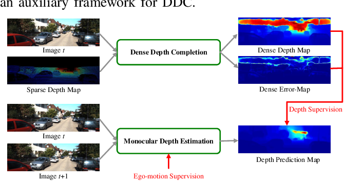 Figure 2 for FIS-Nets: Full-image Supervised Networks for Monocular Depth Estimation
