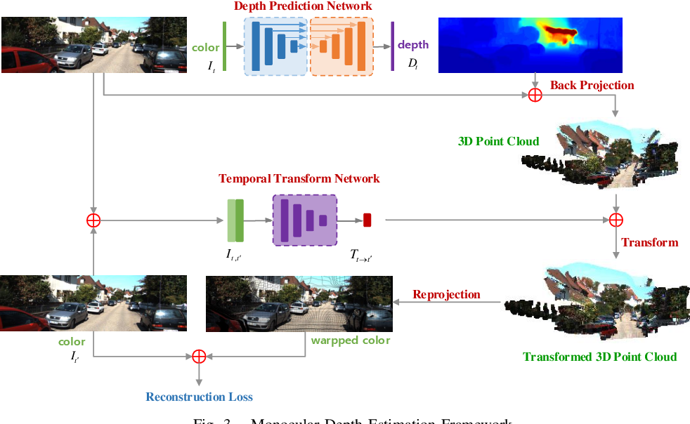 Figure 3 for FIS-Nets: Full-image Supervised Networks for Monocular Depth Estimation