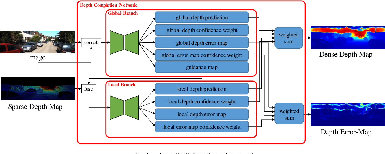 Figure 4 for FIS-Nets: Full-image Supervised Networks for Monocular Depth Estimation