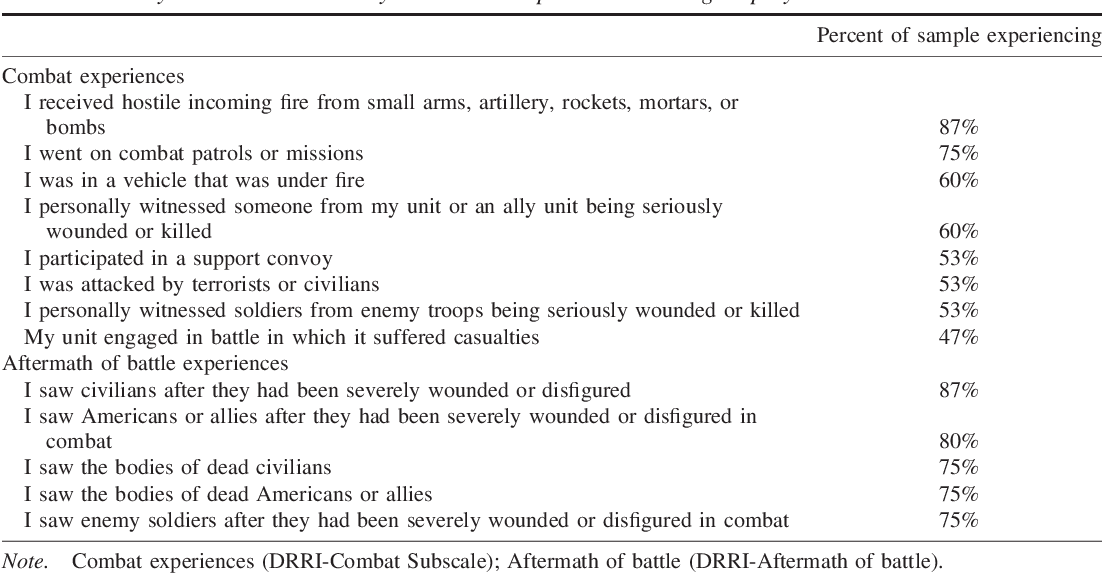 Traumatic Experiences During Early >> Table 1 From Treatment Of Active Duty Military With Ptsd In Primary