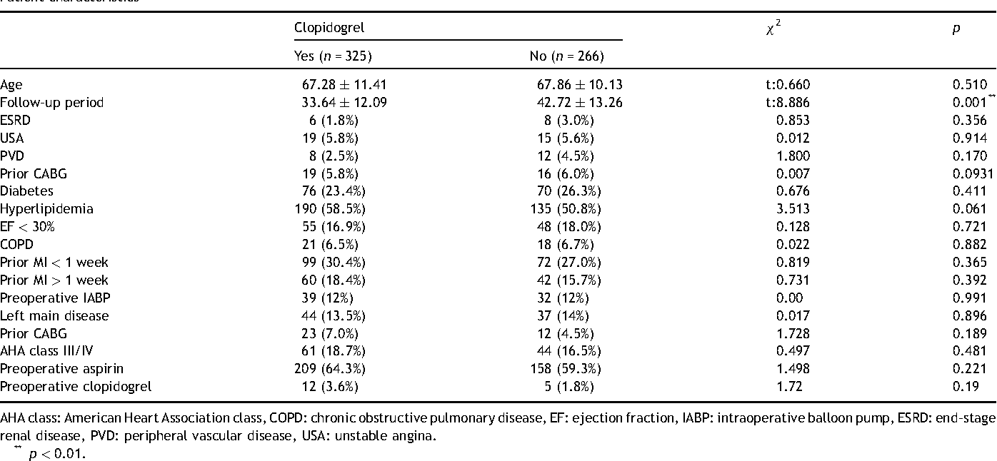 Table 1 from Postoperative clopidogrel improves mid-term outcome