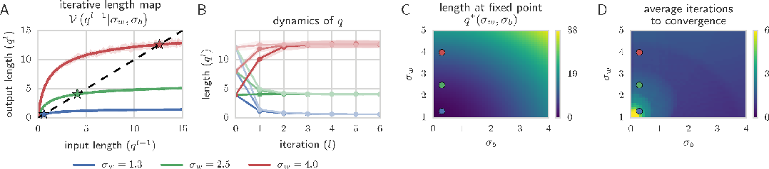 Figure 1 for Exponential expressivity in deep neural networks through transient chaos
