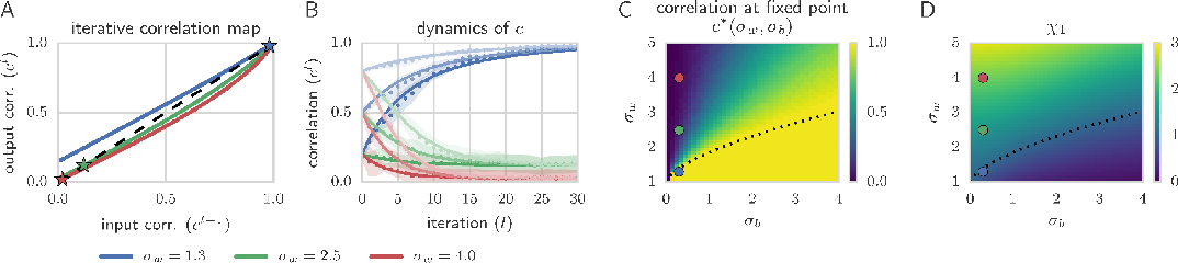 Figure 2 for Exponential expressivity in deep neural networks through transient chaos