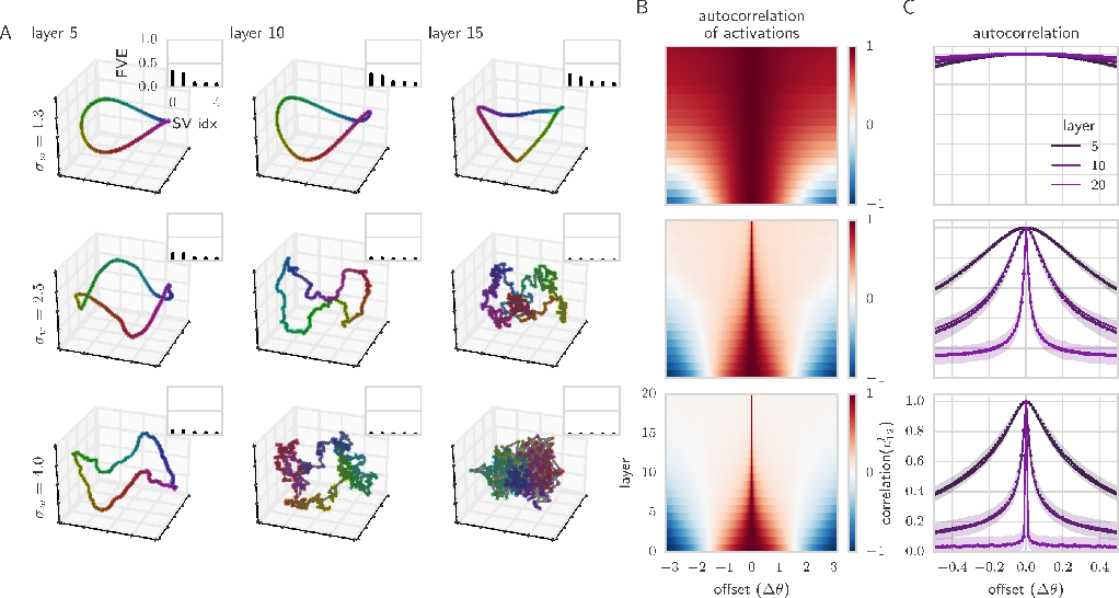 Figure 3 for Exponential expressivity in deep neural networks through transient chaos
