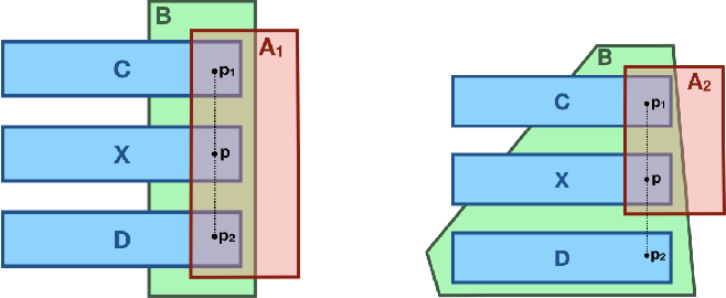 Figure 2 for Plausible Reasoning about EL-Ontologies using Concept Interpolation