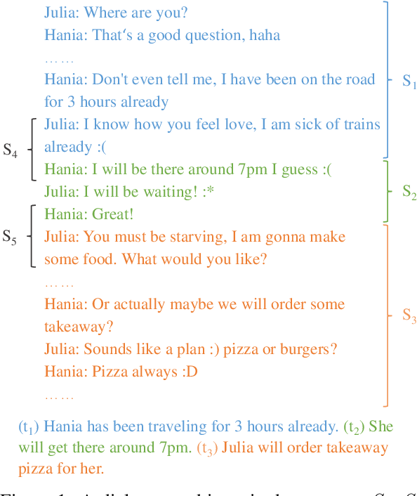 Figure 1 for Topic-Aware Contrastive Learning for Abstractive Dialogue Summarization