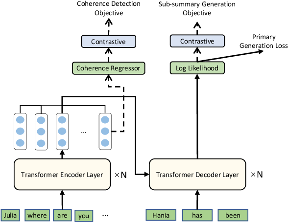 Figure 3 for Topic-Aware Contrastive Learning for Abstractive Dialogue Summarization