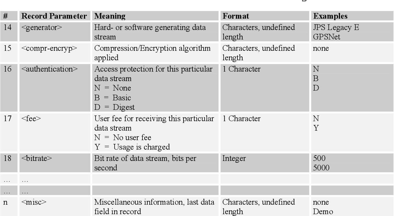 Networked Transport of RTCM via Internet Protocol (Ntrip