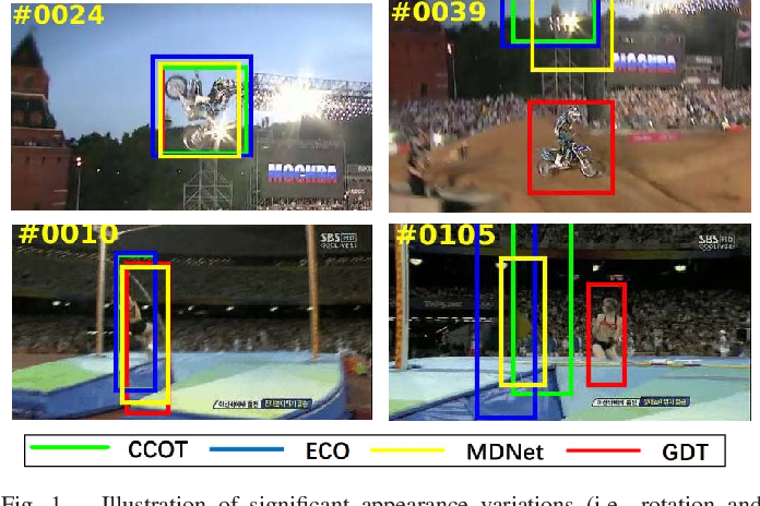 Figure 1 for Deformable Object Tracking with Gated Fusion