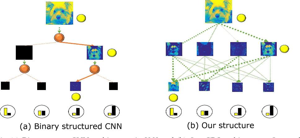 Figure 1 for Deep Convolutional Decision Jungle for Image Classification