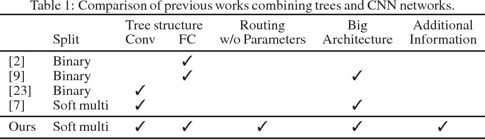 Figure 2 for Deep Convolutional Decision Jungle for Image Classification