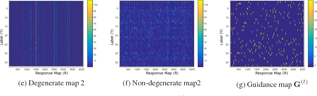 Figure 3 for Deep Convolutional Decision Jungle for Image Classification