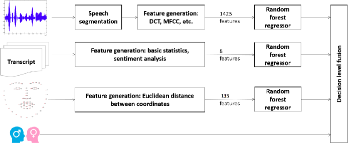 Figure 2 for Predicting Depression Severity by Multi-Modal Feature Engineering and Fusion