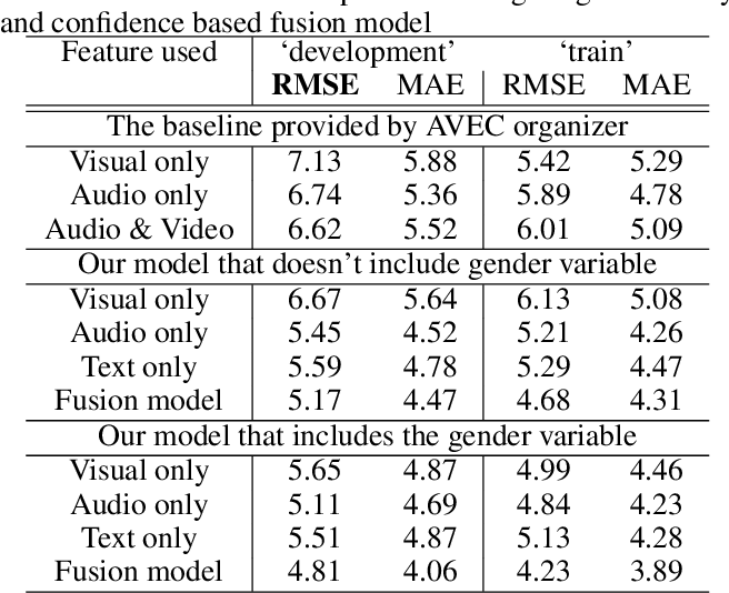 Figure 1 for Predicting Depression Severity by Multi-Modal Feature Engineering and Fusion