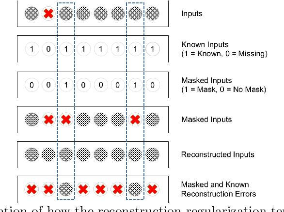 Figure 2 for Deep Learning with robustness to missing data: A novel approach to the detection of COVID-19