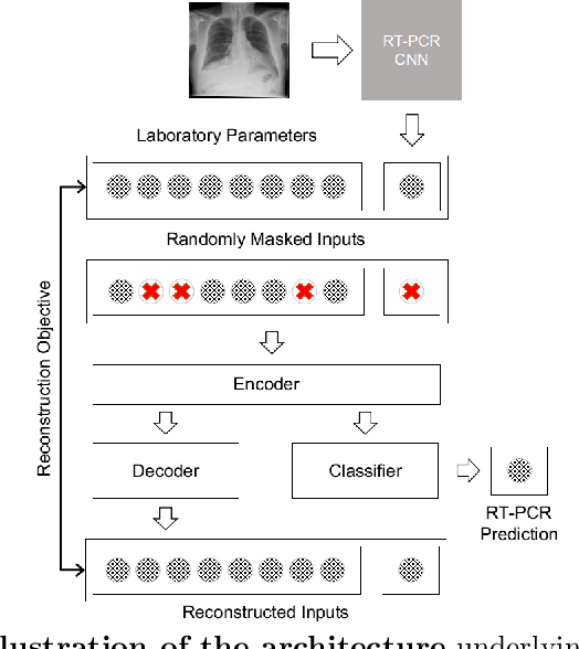 Figure 3 for Deep Learning with robustness to missing data: A novel approach to the detection of COVID-19