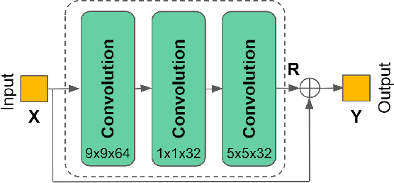 Figure 1 for Interpreting CNN for Low Complexity Learned Sub-pixel Motion Compensation in Video Coding