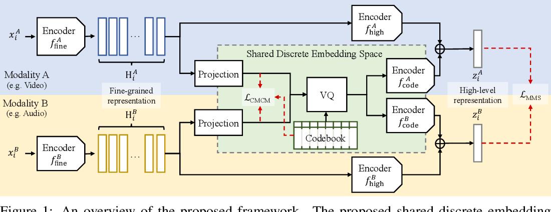 Figure 1 for Cross-Modal Discrete Representation Learning
