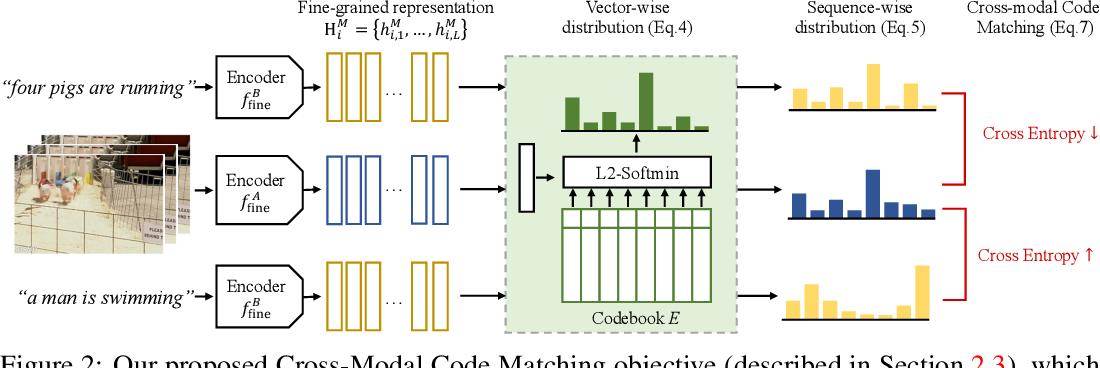 Figure 3 for Cross-Modal Discrete Representation Learning