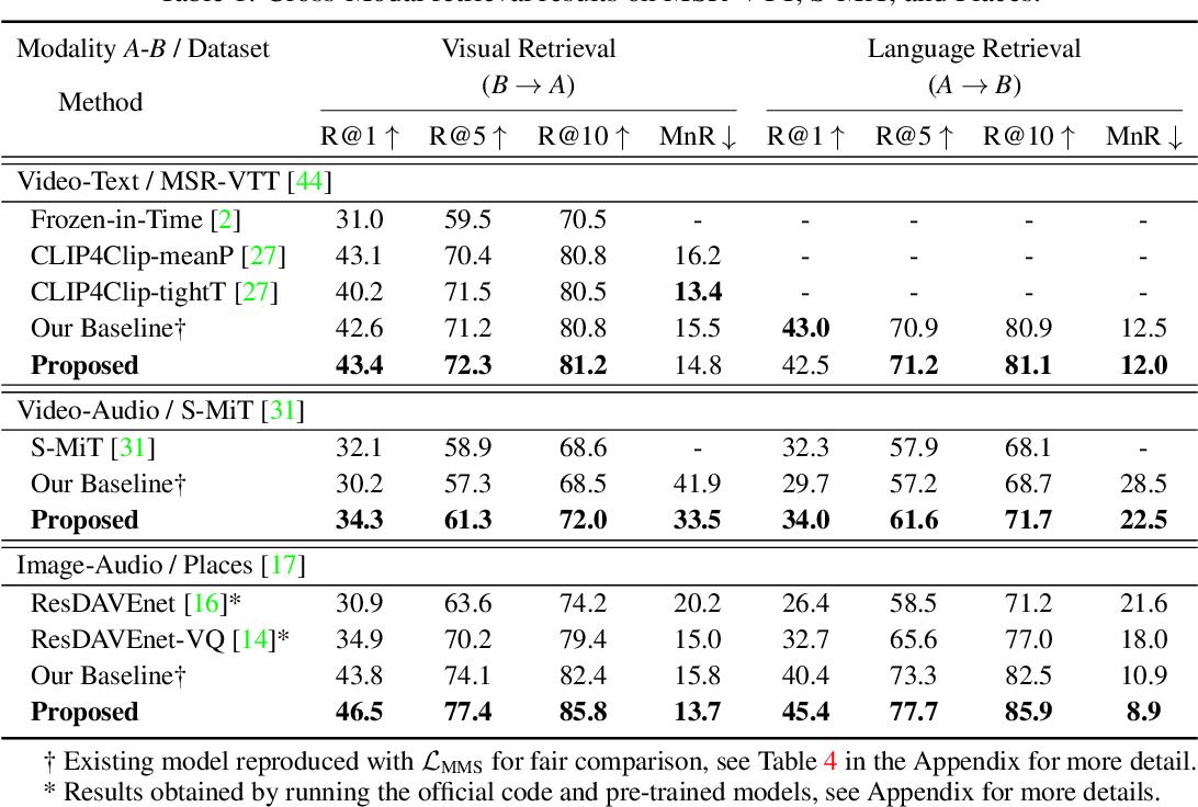 Figure 2 for Cross-Modal Discrete Representation Learning