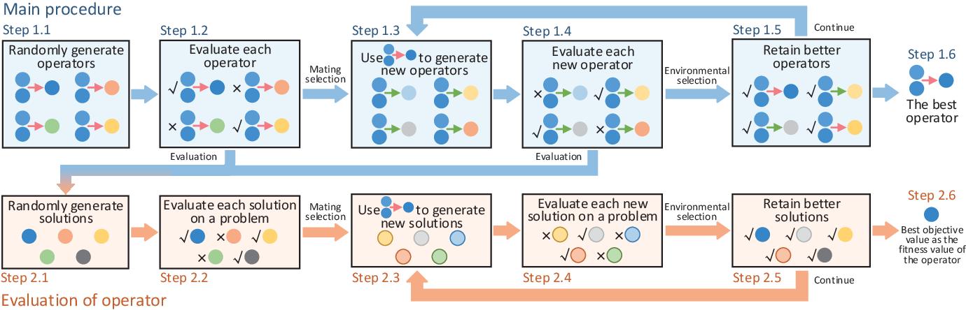 Figure 4 for Principled Design of Translation, Scale, and Rotation Invariant Variation Operators for Metaheuristics