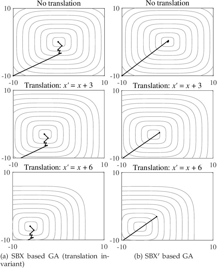 Figure 1 for Principled Design of Translation, Scale, and Rotation Invariant Variation Operators for Metaheuristics