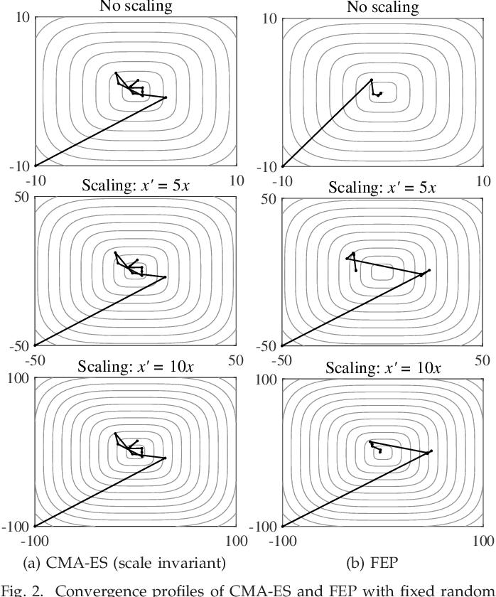 Figure 2 for Principled Design of Translation, Scale, and Rotation Invariant Variation Operators for Metaheuristics