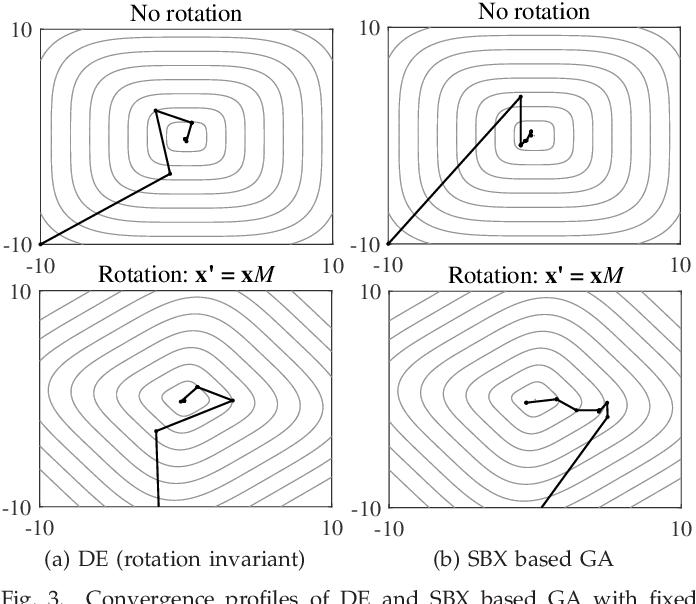 Figure 3 for Principled Design of Translation, Scale, and Rotation Invariant Variation Operators for Metaheuristics