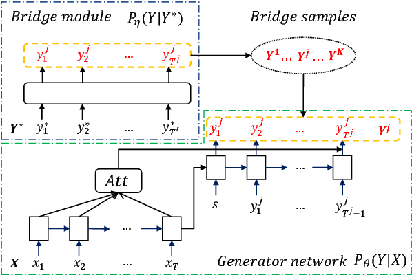 Figure 1 for Generative Bridging Network in Neural Sequence Prediction