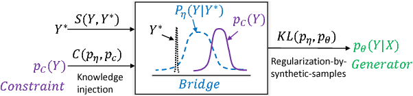 Figure 3 for Generative Bridging Network in Neural Sequence Prediction