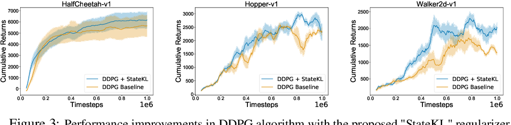 Figure 3 for Off-Policy Policy Gradient Algorithms by Constraining the State Distribution Shift