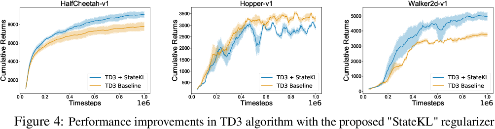 Figure 4 for Off-Policy Policy Gradient Algorithms by Constraining the State Distribution Shift