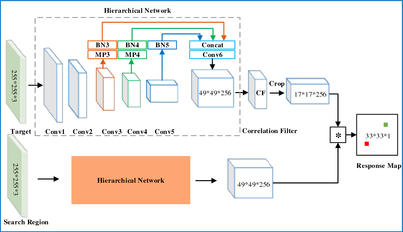 Figure 1 for Hierarchical Siamese Network for Thermal Infrared Object Tracking