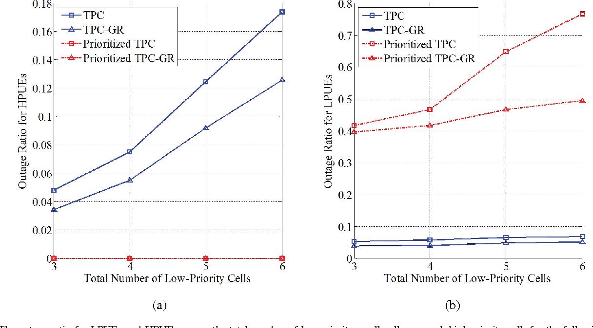 Figure 2 from Evolution toward 5G multi-tier cellular wireless